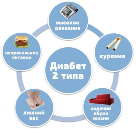 Расшифровка анализов крови на глюкозу у детей