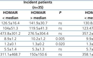 Информативность индекса HOMA в выявлении инсулинорезистентности, подготовка к исследованию, показания, первые признаки болезни и лечение