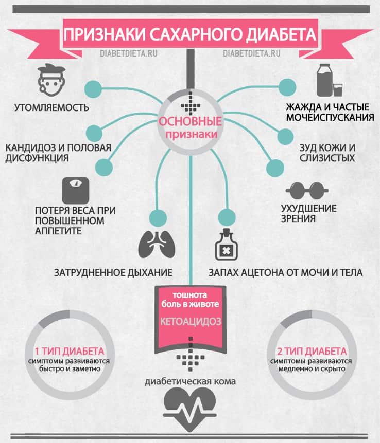 Можно ли кушать гречку при сахарном диабете