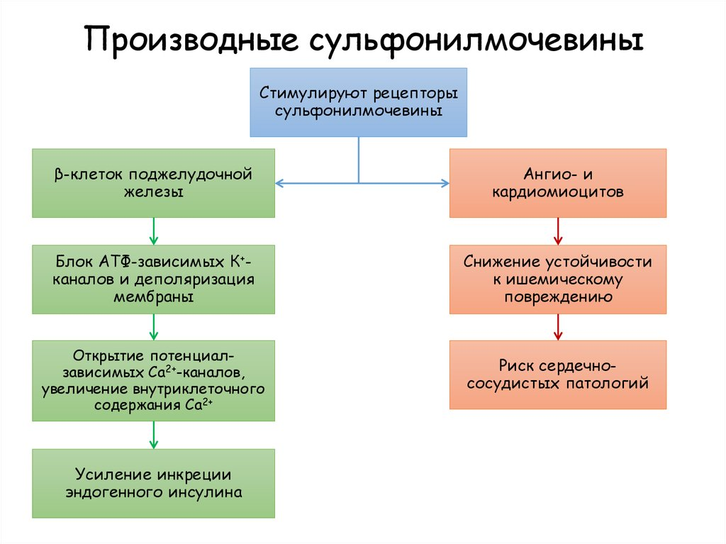 Сахароснижающие препараты: классификация