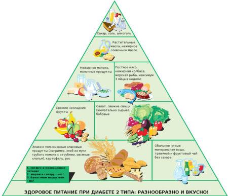 При сахарном диабете список какие фрукты можно есть при