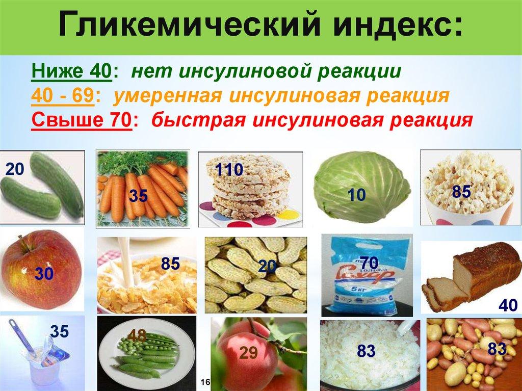 Гликемический индекс продуктов – таблица для диабетиков 2 типа, как зависит уровень сахара от ГИ, диета