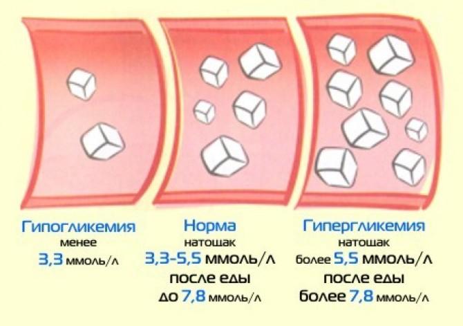 Диета при гликемии