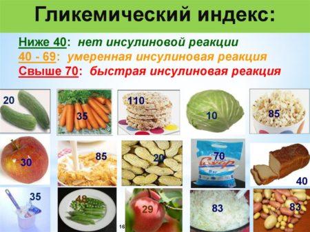 Гликемический индекс некоторых продуктов