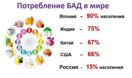 Статистика, демонстрирующая популярность БАДов в разных странах